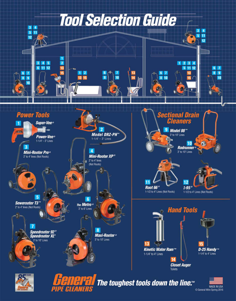 Tool Selection Guide General Pipe Cleaners