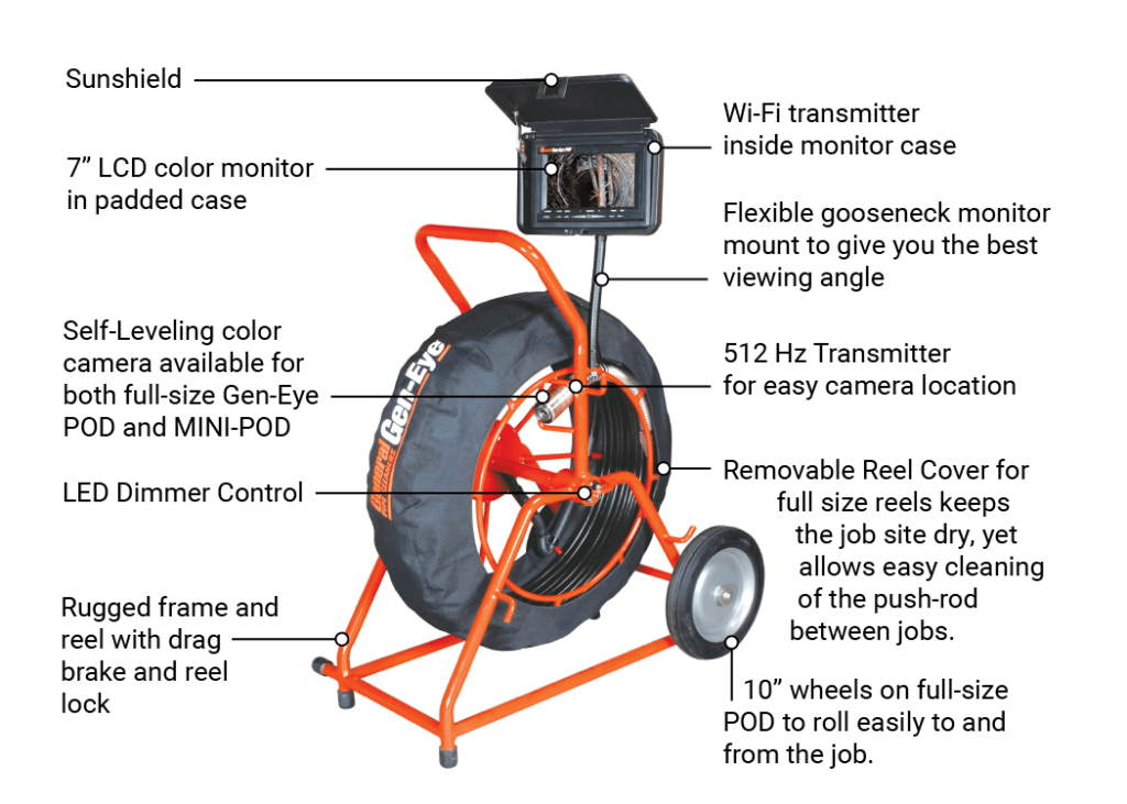 """Diagram showing features of Gen-Eye POD: Sunshield, 7-inch LCD color monitor in padded case, Self-leveling color camera available for bot full-size Gen-Eye POD and MINI-POD, LED Dimmer Control, Rugged frame and reel with drag brake and reel lock, Wi-Fi transmitter inside monitor case, Flexible, gooseneck monitor mount to give you the best viewing angle, 512 Hz Transmitter for easy camera location, Removable reel cover for full-size reels keeps the job site dry, yet allows easy cleaning of the push-rod between jobs, 10"""" wheels on full-size POD to roll easily to and from the job"""