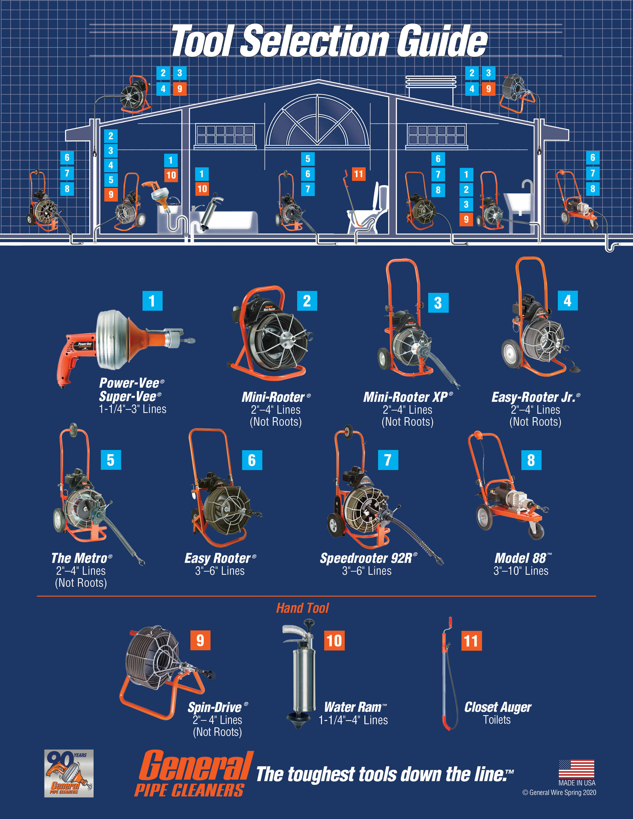Rental Tool Selection Guide Site Map